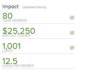 Amazing Kiva Milestone